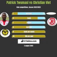 Patrick Twumasi vs Christian Viet h2h player stats