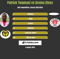 Patrick Twumasi vs Aremu Afeez h2h player stats