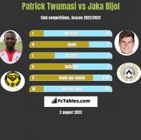 Patrick Twumasi vs Jaka Bijol h2h player stats