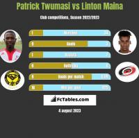 Patrick Twumasi vs Linton Maina h2h player stats