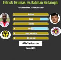 Patrick Twumasi vs Batuhan Kirdaroglu h2h player stats