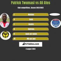Patrick Twumasi vs Ali Ates h2h player stats
