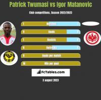 Patrick Twumasi vs Igor Matanovic h2h player stats