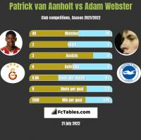Patrick van Aanholt vs Adam Webster h2h player stats
