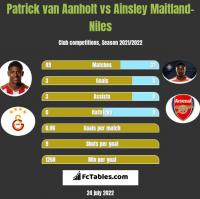Patrick van Aanholt vs Ainsley Maitland-Niles h2h player stats