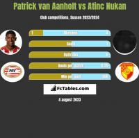 Patrick van Aanholt vs Atinc Nukan h2h player stats