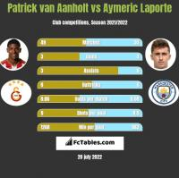 Patrick van Aanholt vs Aymeric Laporte h2h player stats