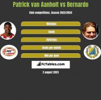 Patrick van Aanholt vs Bernardo h2h player stats