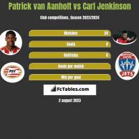 Patrick van Aanholt vs Carl Jenkinson h2h player stats