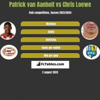 Patrick van Aanholt vs Chris Loewe h2h player stats