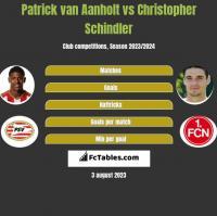 Patrick van Aanholt vs Christopher Schindler h2h player stats