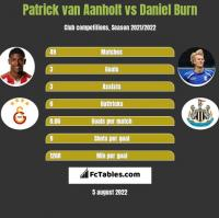 Patrick van Aanholt vs Daniel Burn h2h player stats