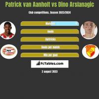 Patrick van Aanholt vs Dino Arslanagic h2h player stats