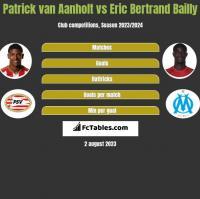 Patrick van Aanholt vs Eric Bertrand Bailly h2h player stats