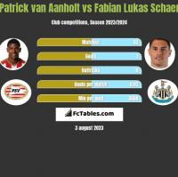 Patrick van Aanholt vs Fabian Lukas Schaer h2h player stats