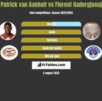 Patrick van Aanholt vs Florent Hadergjonaj h2h player stats