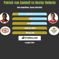 Patrick van Aanholt vs Hector Bellerin h2h player stats