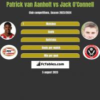 Patrick van Aanholt vs Jack O'Connell h2h player stats