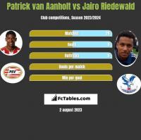 Patrick van Aanholt vs Jairo Riedewald h2h player stats