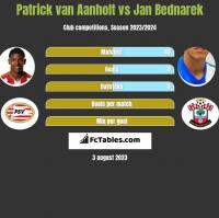 Patrick van Aanholt vs Jan Bednarek h2h player stats