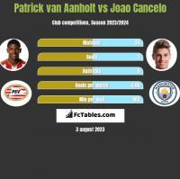 Patrick van Aanholt vs Joao Cancelo h2h player stats