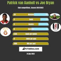 Patrick van Aanholt vs Joe Bryan h2h player stats