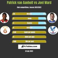 Patrick van Aanholt vs Joel Ward h2h player stats