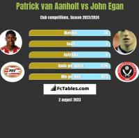 Patrick van Aanholt vs John Egan h2h player stats