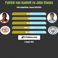 Patrick van Aanholt vs John Stones h2h player stats