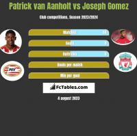 Patrick van Aanholt vs Joseph Gomez h2h player stats