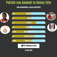 Patrick van Aanholt vs Kenny Tete h2h player stats