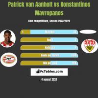 Patrick van Aanholt vs Konstantinos Mavropanos h2h player stats