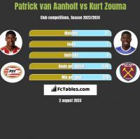 Patrick van Aanholt vs Kurt Zouma h2h player stats