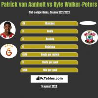 Patrick van Aanholt vs Kyle Walker-Peters h2h player stats