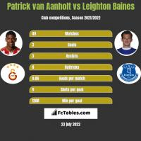 Patrick van Aanholt vs Leighton Baines h2h player stats