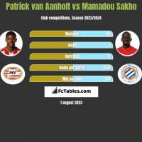 Patrick van Aanholt vs Mamadou Sakho h2h player stats
