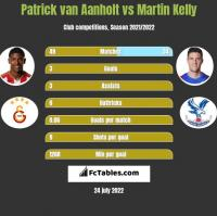 Patrick van Aanholt vs Martin Kelly h2h player stats