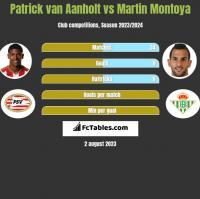 Patrick van Aanholt vs Martin Montoya h2h player stats