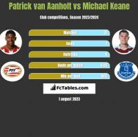 Patrick van Aanholt vs Michael Keane h2h player stats