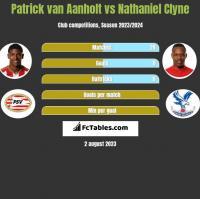 Patrick van Aanholt vs Nathaniel Clyne h2h player stats