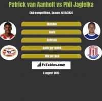 Patrick van Aanholt vs Phil Jagielka h2h player stats