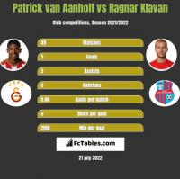 Patrick van Aanholt vs Ragnar Klavan h2h player stats