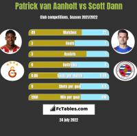 Patrick van Aanholt vs Scott Dann h2h player stats