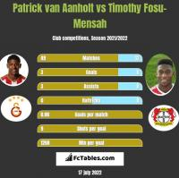Patrick van Aanholt vs Timothy Fosu-Mensah h2h player stats