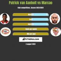 Patrick van Aanholt vs Marcao h2h player stats