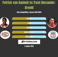 Patrick van Aanholt vs Trent Alexander-Arnold h2h player stats