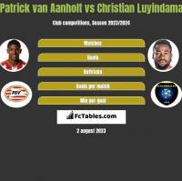 Patrick van Aanholt vs Christian Luyindama h2h player stats