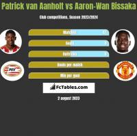 Patrick van Aanholt vs Aaron-Wan Bissaka h2h player stats