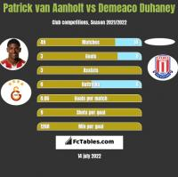 Patrick van Aanholt vs Demeaco Duhaney h2h player stats