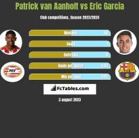 Patrick van Aanholt vs Eric Garcia h2h player stats